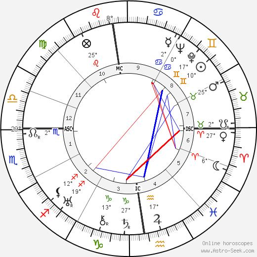 Leopold Lindtberg birth chart, biography, wikipedia 2019, 2020