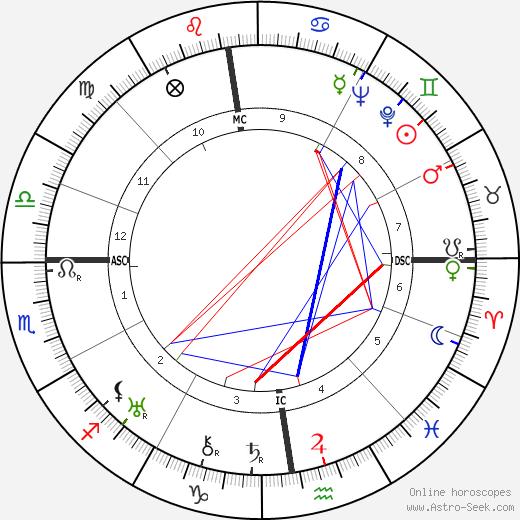 Leopold Lindtberg astro natal birth chart, Leopold Lindtberg horoscope, astrology