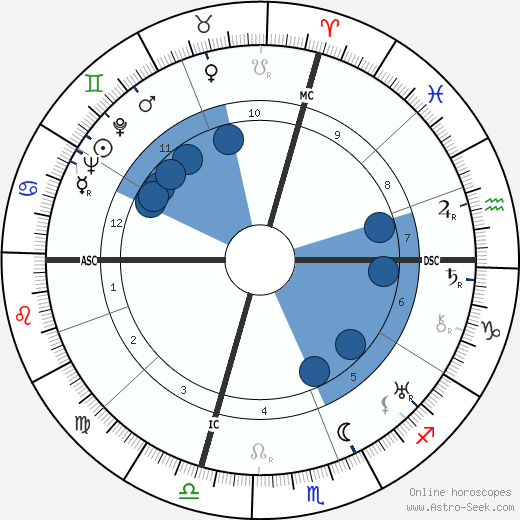 Louis Alter wikipedia, horoscope, astrology, instagram
