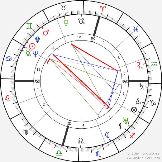 Louis Alter день рождения гороскоп, Louis Alter Натальная карта онлайн