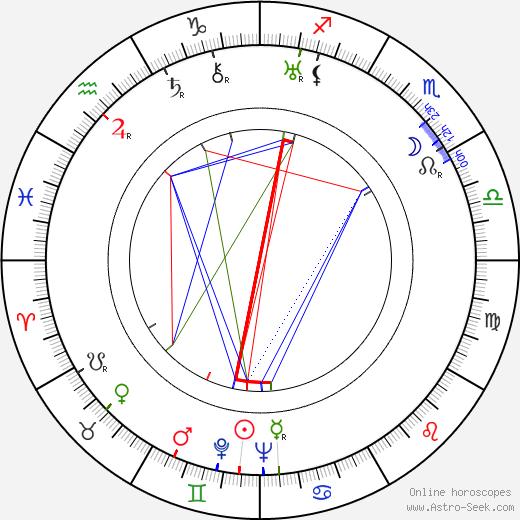 Ludwig Linkmann birth chart, Ludwig Linkmann astro natal horoscope, astrology