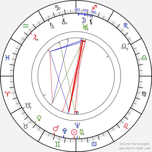 Marie Powers день рождения гороскоп, Marie Powers Натальная карта онлайн