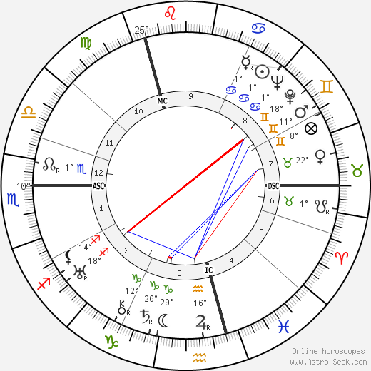 Mathias Wieman birth chart, biography, wikipedia 2019, 2020