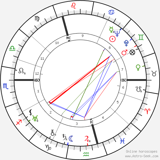 Mathias Wieman astro natal birth chart, Mathias Wieman horoscope, astrology