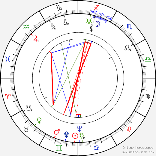 Miloš Hajský tema natale, oroscopo, Miloš Hajský oroscopi gratuiti, astrologia