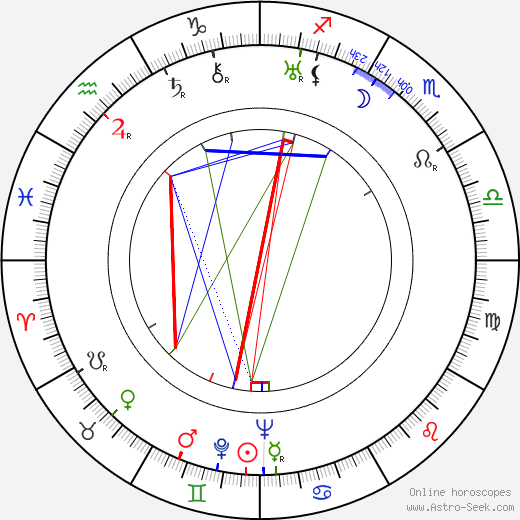 Пааво Юрьёля Paavo Yrjölä день рождения гороскоп, Paavo Yrjölä Натальная карта онлайн