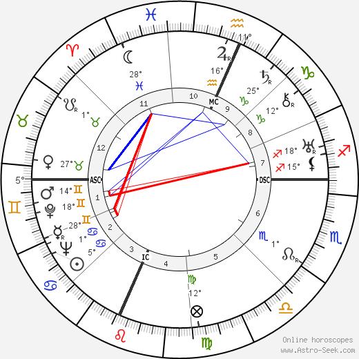 Richard Rodgers tema natale, biography, Biografia da Wikipedia 2020, 2021