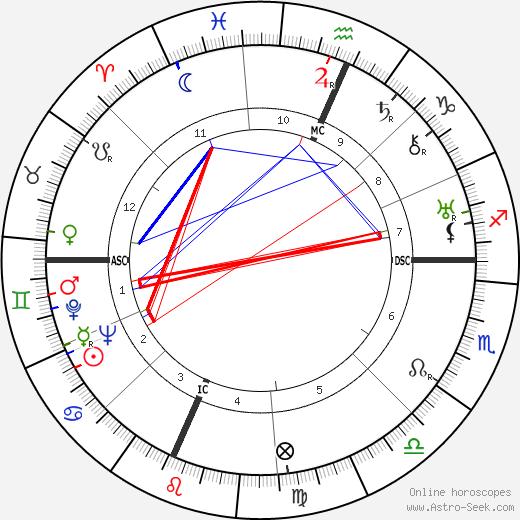 Richard Rodgers tema natale, oroscopo, Richard Rodgers oroscopi gratuiti, astrologia