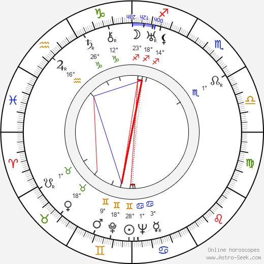 Roberto Fugazot birth chart, biography, wikipedia 2020, 2021