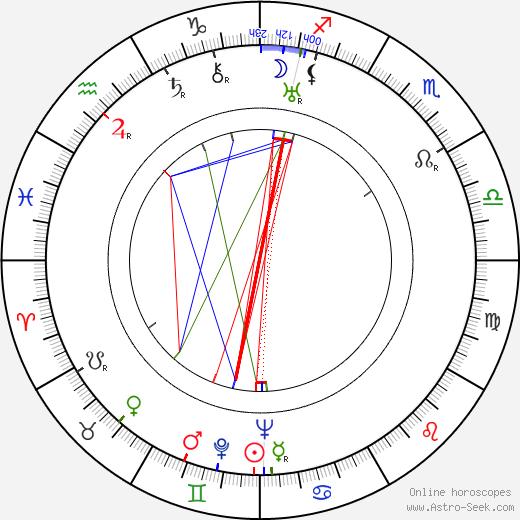Roberto Fugazot день рождения гороскоп, Roberto Fugazot Натальная карта онлайн