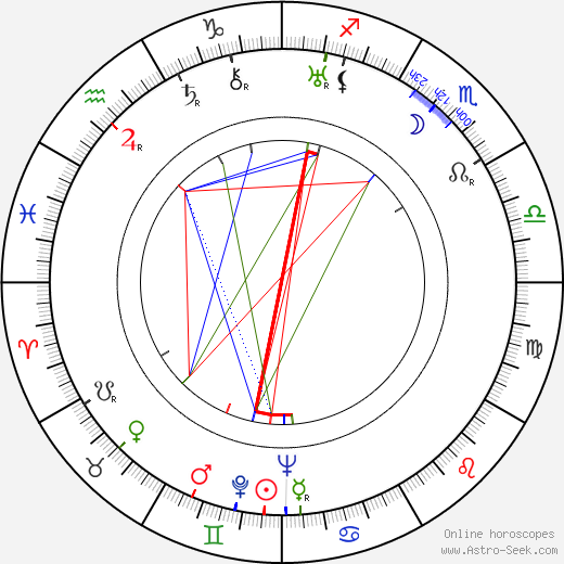 Sammy Fain astro natal birth chart, Sammy Fain horoscope, astrology