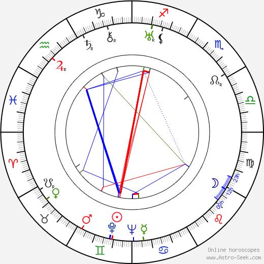 Vissarion Shebalin birth chart, Vissarion Shebalin astro natal horoscope, astrology