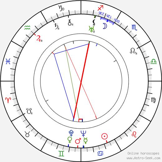 Antonín Šeplavý день рождения гороскоп, Antonín Šeplavý Натальная карта онлайн