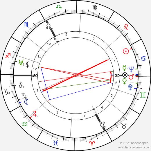Cesare Zavattini birth chart, Cesare Zavattini astro natal horoscope, astrology