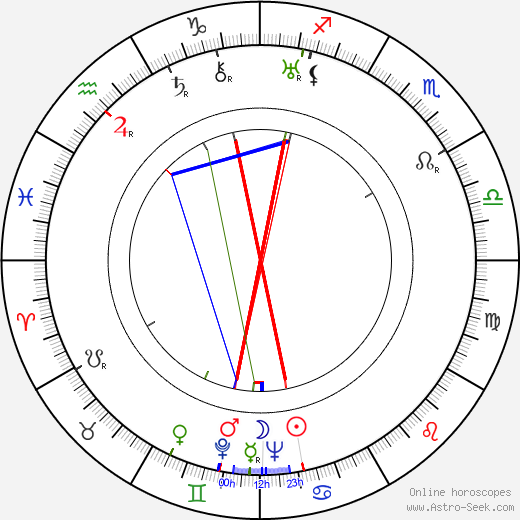 George Murphy astro natal birth chart, George Murphy horoscope, astrology