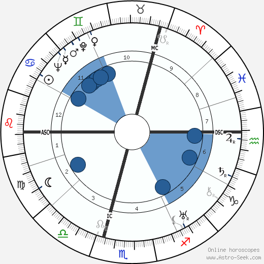 Günther Weisenborn wikipedia, horoscope, astrology, instagram