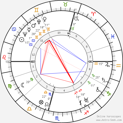 Günther Weisenborn birth chart, biography, wikipedia 2019, 2020