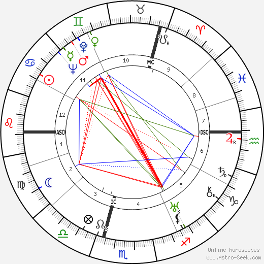 Günther Weisenborn astro natal birth chart, Günther Weisenborn horoscope, astrology