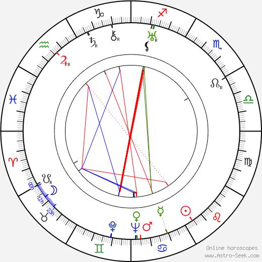 Karl Popper tema natale, oroscopo, Karl Popper oroscopi gratuiti, astrologia