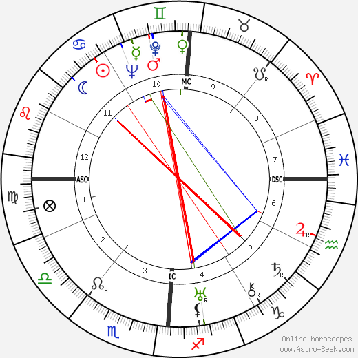 Louis Vola tema natale, oroscopo, Louis Vola oroscopi gratuiti, astrologia