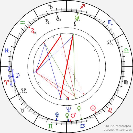 Max Jaap tema natale, oroscopo, Max Jaap oroscopi gratuiti, astrologia