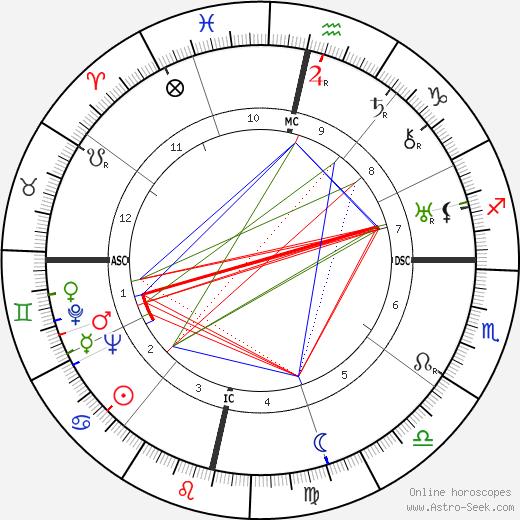 Николас Гильен Nicolás Guillén день рождения гороскоп, Nicolás Guillén Натальная карта онлайн