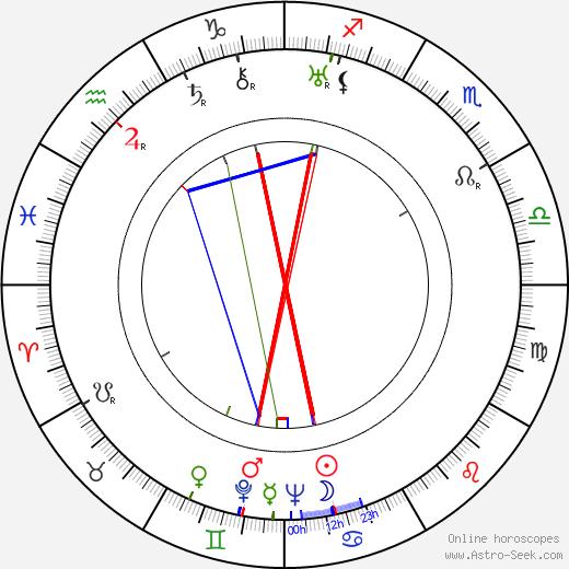 Paavo Ravila birth chart, Paavo Ravila astro natal horoscope, astrology