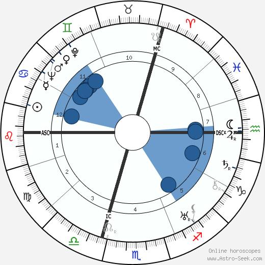 Rudolf Heinrich Bechmann wikipedia, horoscope, astrology, instagram