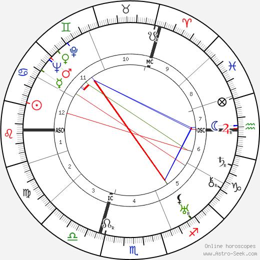 Rudolf Heinrich Bechmann tema natale, oroscopo, Rudolf Heinrich Bechmann oroscopi gratuiti, astrologia