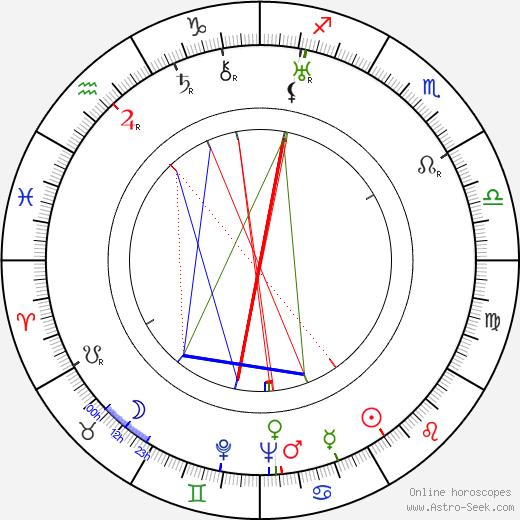 Salli Karuna tema natale, oroscopo, Salli Karuna oroscopi gratuiti, astrologia