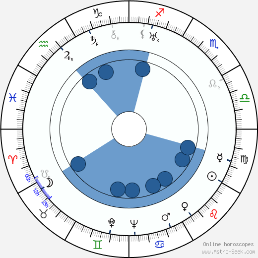 Carlo Gambino wikipedia, horoscope, astrology, instagram
