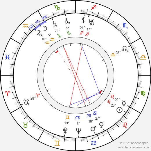 Carlos Barbe birth chart, biography, wikipedia 2020, 2021