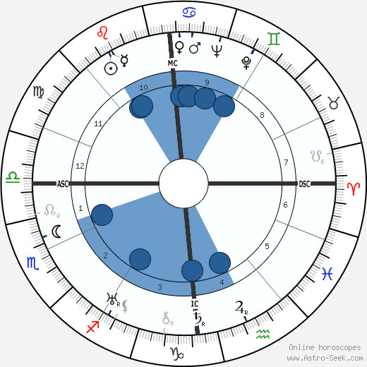 Curt Siodmak wikipedia, horoscope, astrology, instagram