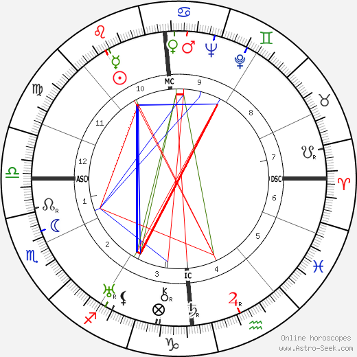 Curt Siodmak tema natale, oroscopo, Curt Siodmak oroscopi gratuiti, astrologia
