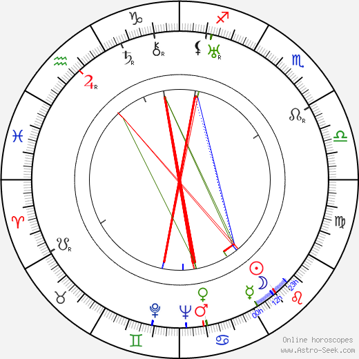 David Buttolph astro natal birth chart, David Buttolph horoscope, astrology