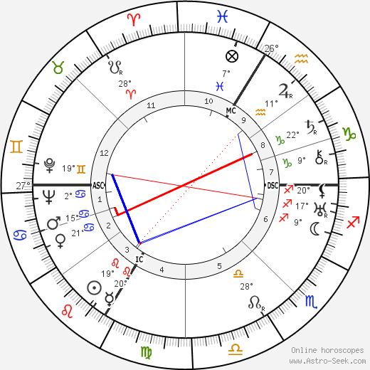 Felix Wankel birth chart, biography, wikipedia 2019, 2020