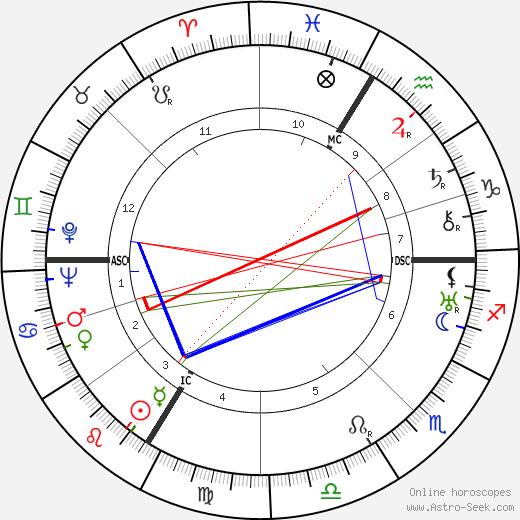 Felix Wankel astro natal birth chart, Felix Wankel horoscope, astrology