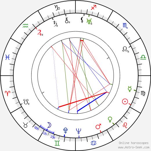 František Novák astro natal birth chart, František Novák horoscope, astrology