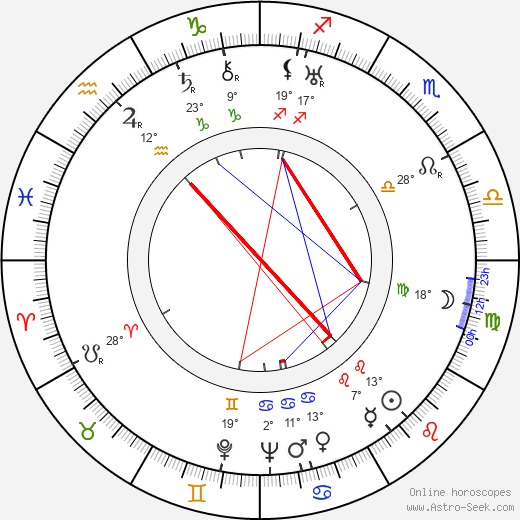 Georges Douking birth chart, biography, wikipedia 2019, 2020