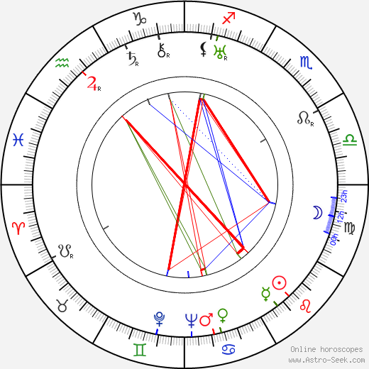Georges Douking astro natal birth chart, Georges Douking horoscope, astrology