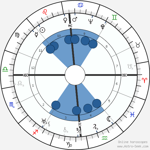 Georges Lacombe wikipedia, horoscope, astrology, instagram