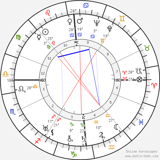 Georges Lacombe birth chart, biography, wikipedia 2019, 2020
