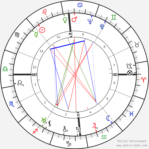 Georges Lacombe astro natal birth chart, Georges Lacombe horoscope, astrology