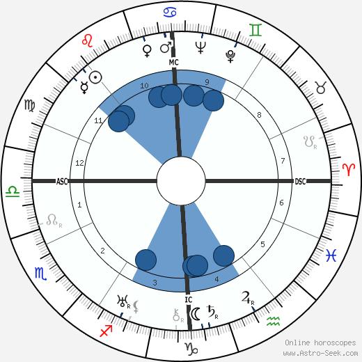 Georgette Heyer wikipedia, horoscope, astrology, instagram