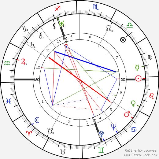 Лени Рифеншталь Leni Riefenstahl день рождения гороскоп, Leni Riefenstahl Натальная карта онлайн