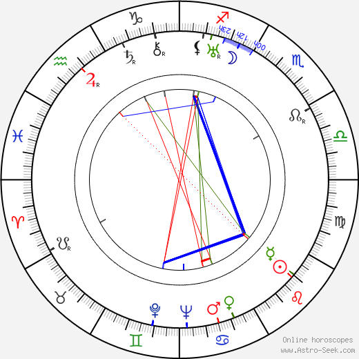 Louis Forbes birth chart, Louis Forbes astro natal horoscope, astrology