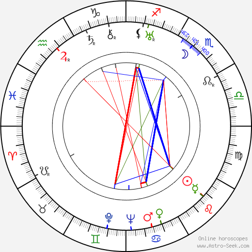Martti Turunen birth chart, Martti Turunen astro natal horoscope, astrology
