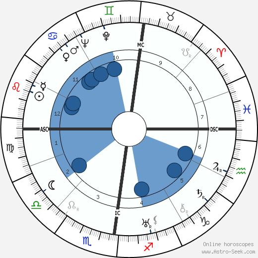 Paul Dirac wikipedia, horoscope, astrology, instagram