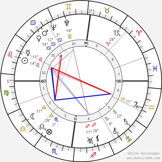 Paul Dirac birth chart, biography, wikipedia 2019, 2020