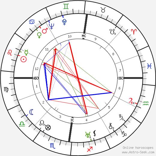 Paul Dirac astro natal birth chart, Paul Dirac horoscope, astrology